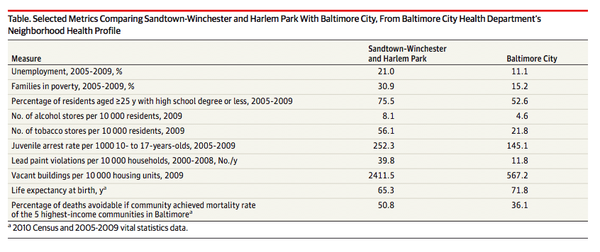 Selected MetricsComparing Sandtown-Winchester and Harlem Park with Baltimore City, from Baltimore City Health Departments's Neighborhood Health Profile