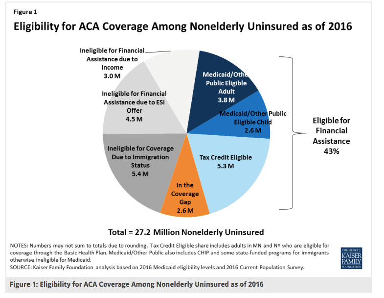 aca-coverage