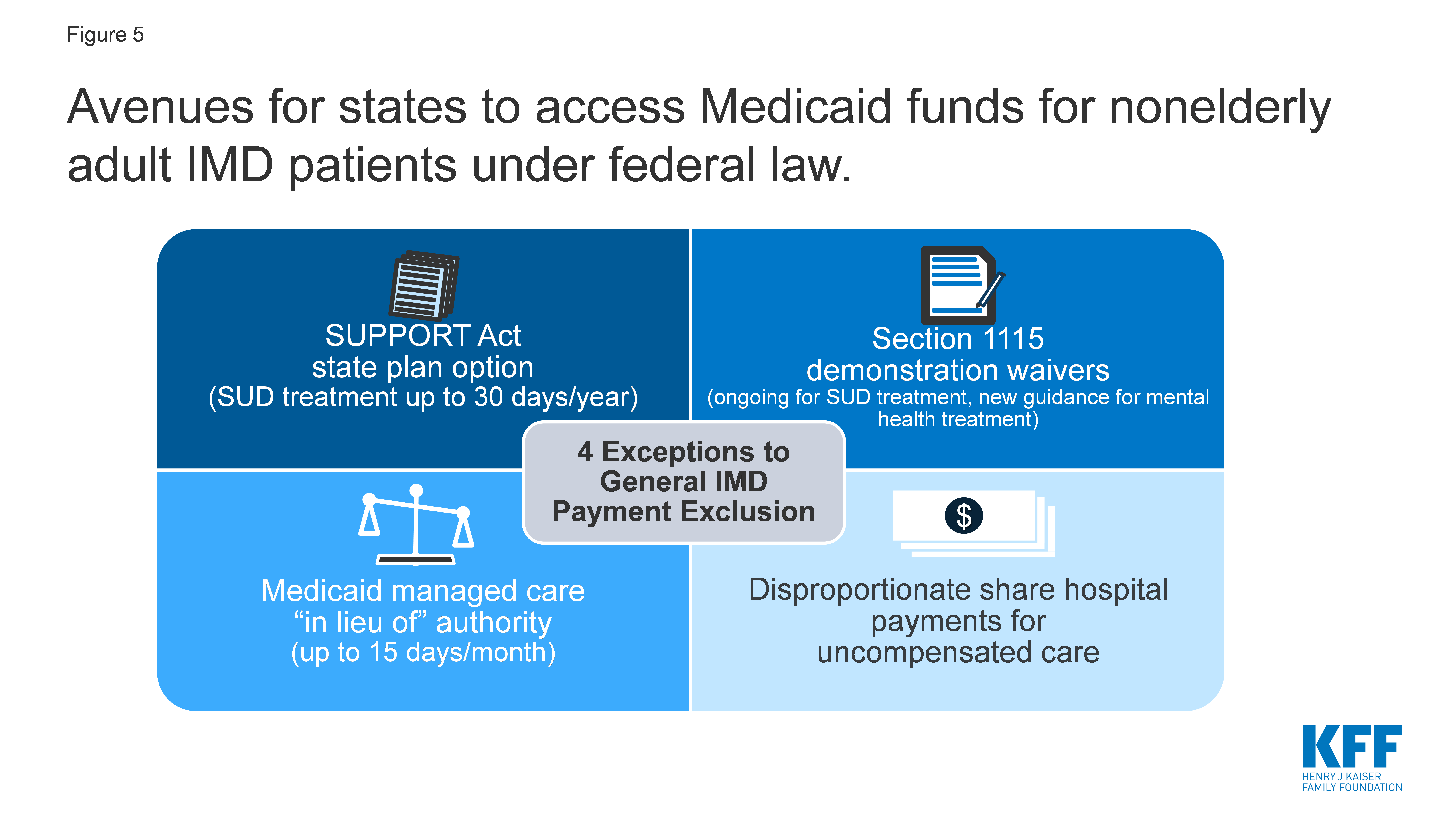 Avenue for states to access Medicaid funds for nonelderly adult IMD patients under federal law