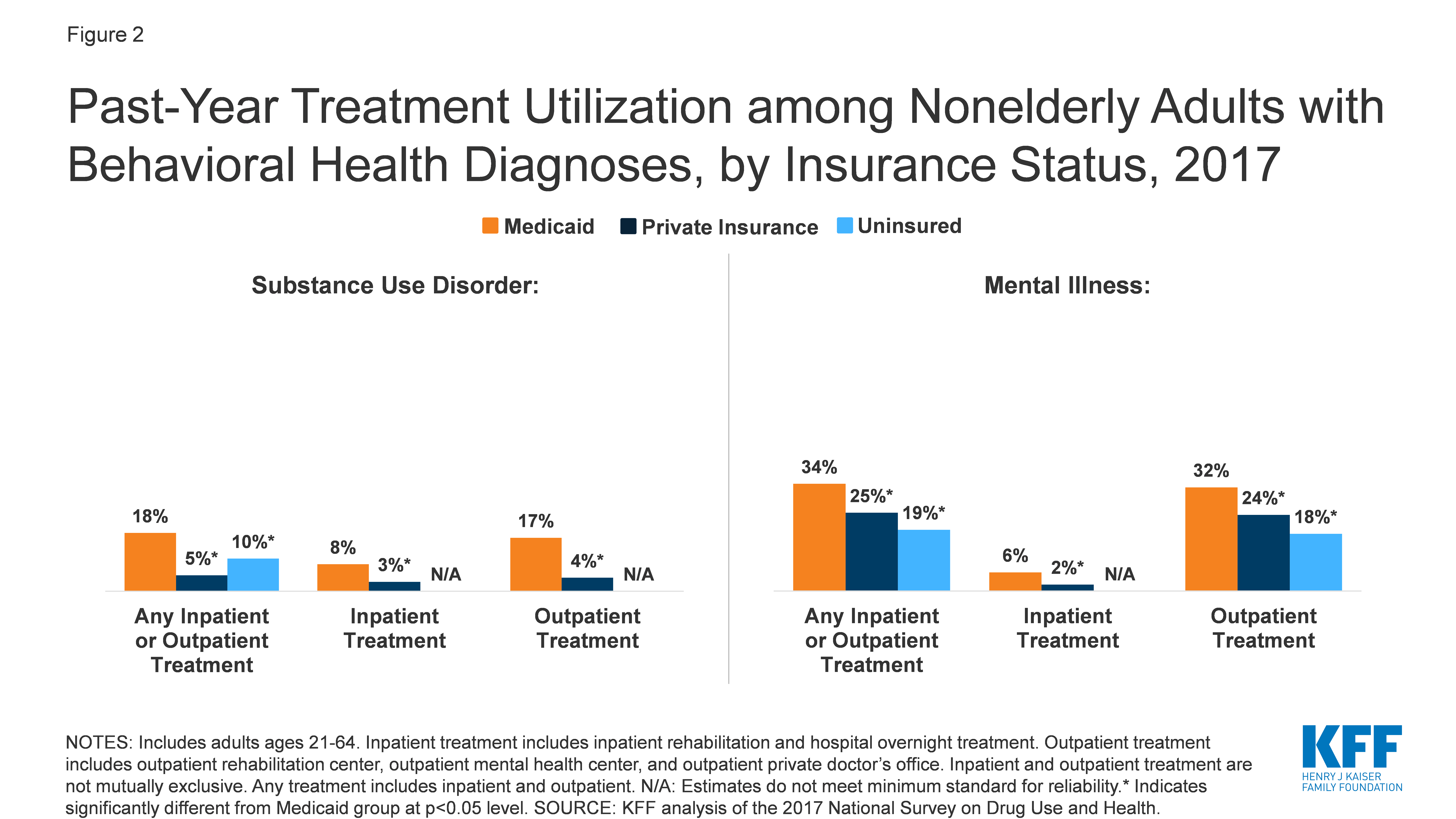 Past-Year Treatment Utilization