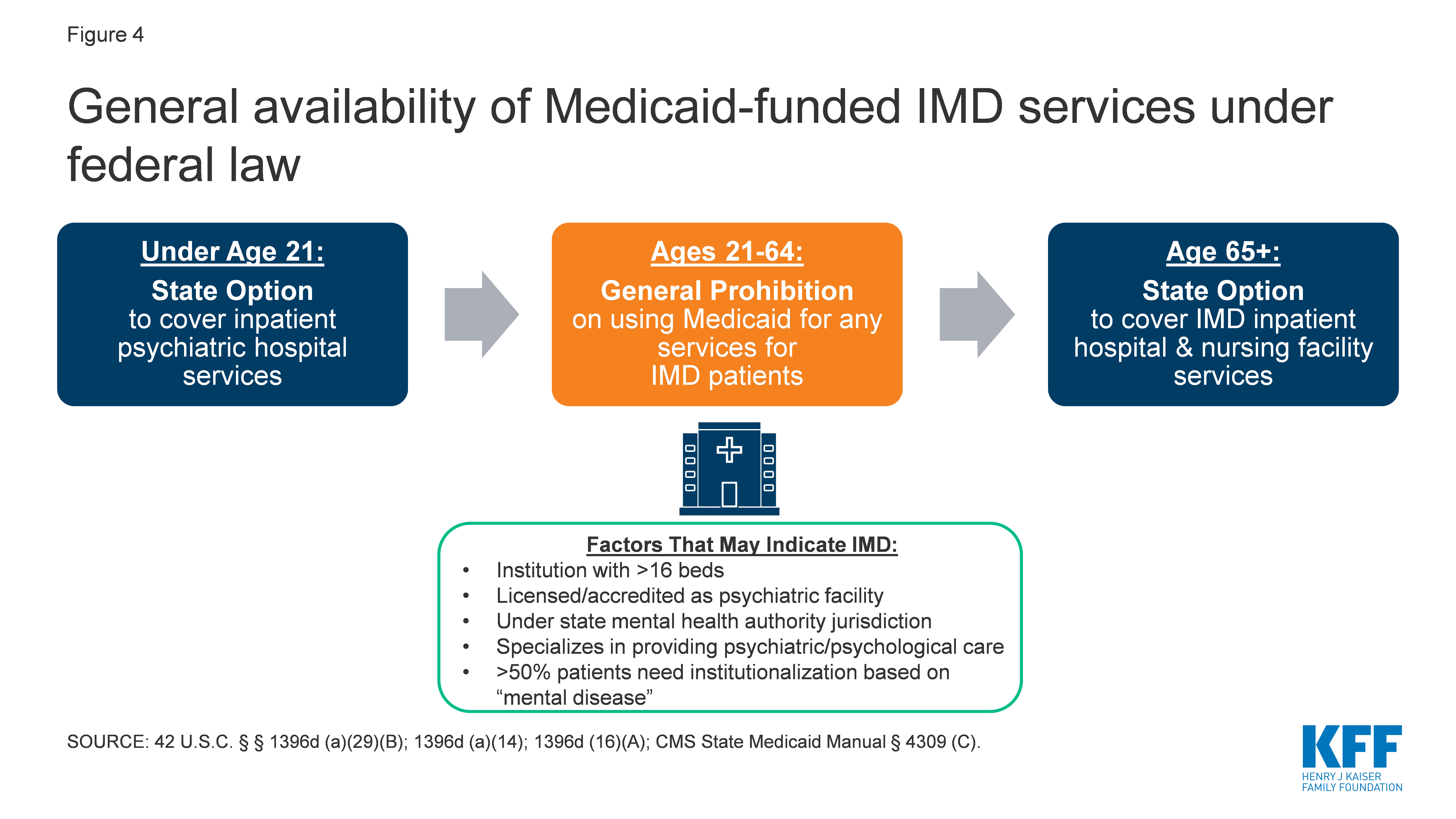 General availability of Medicaid-funded IMD services under federal law