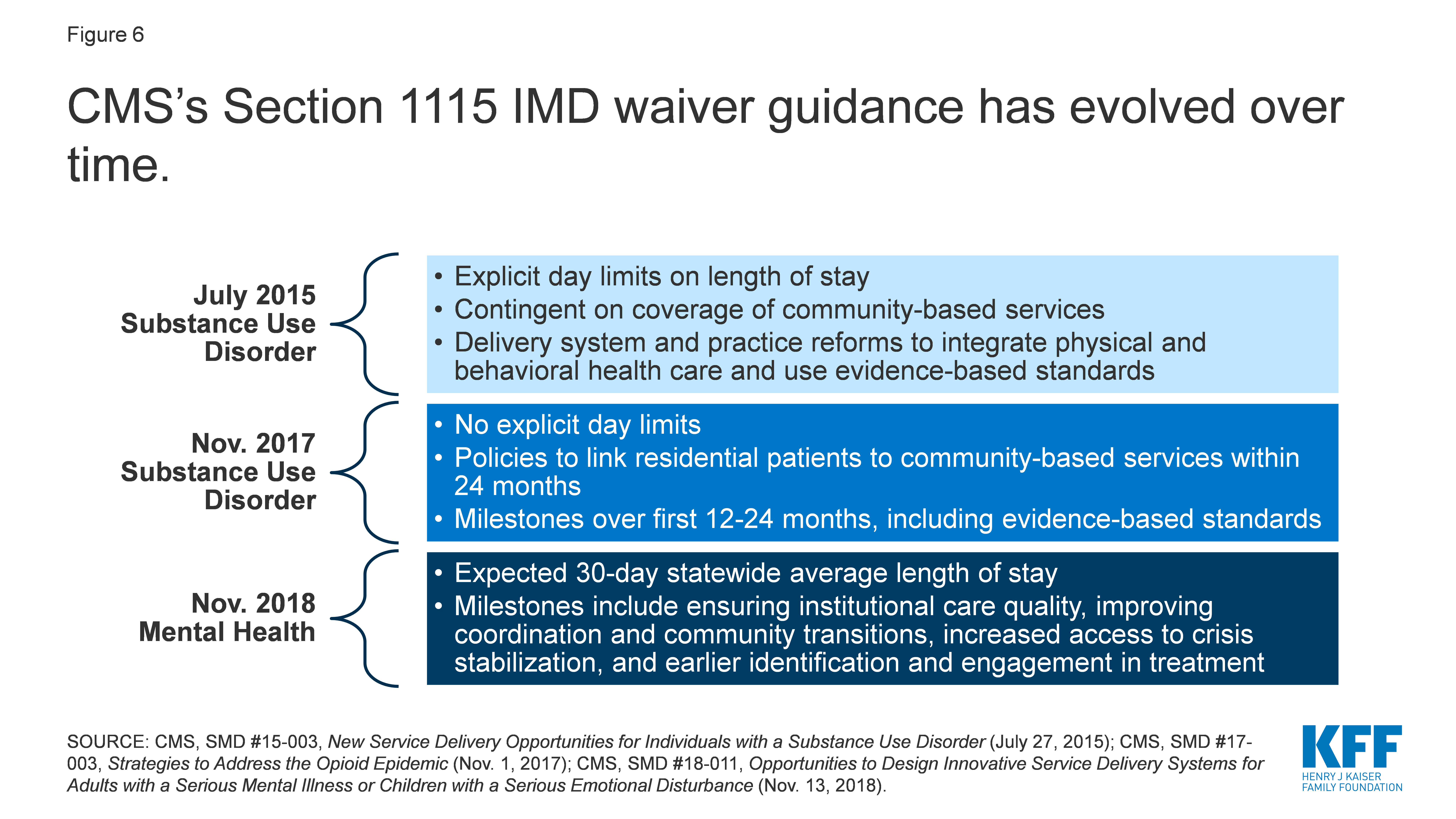 CMS's Section 1115 IMD waiver guidance has evolved over time