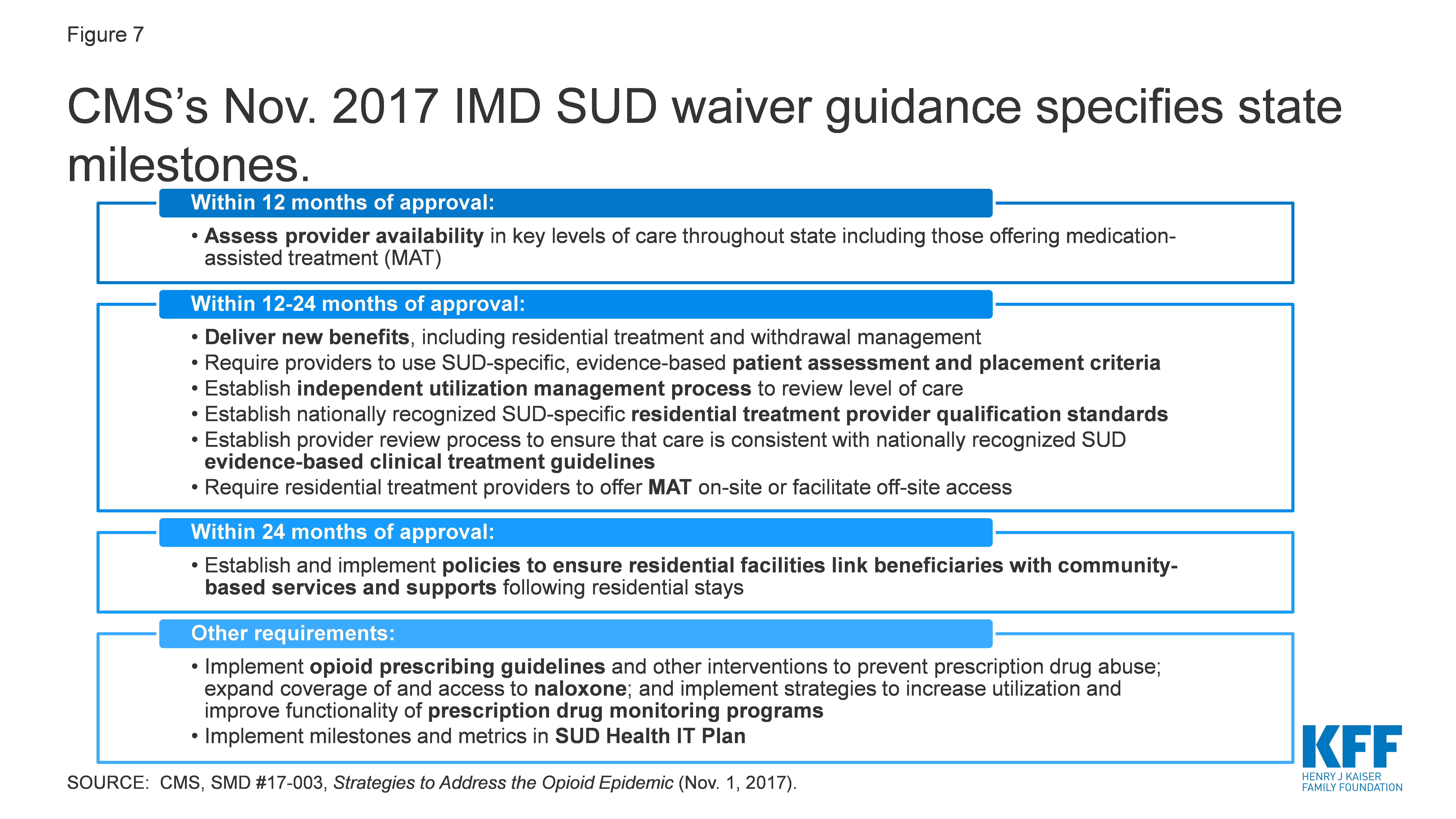 CMS's Nov. 2017 IMD SUD waiver guidance specifies state milestones