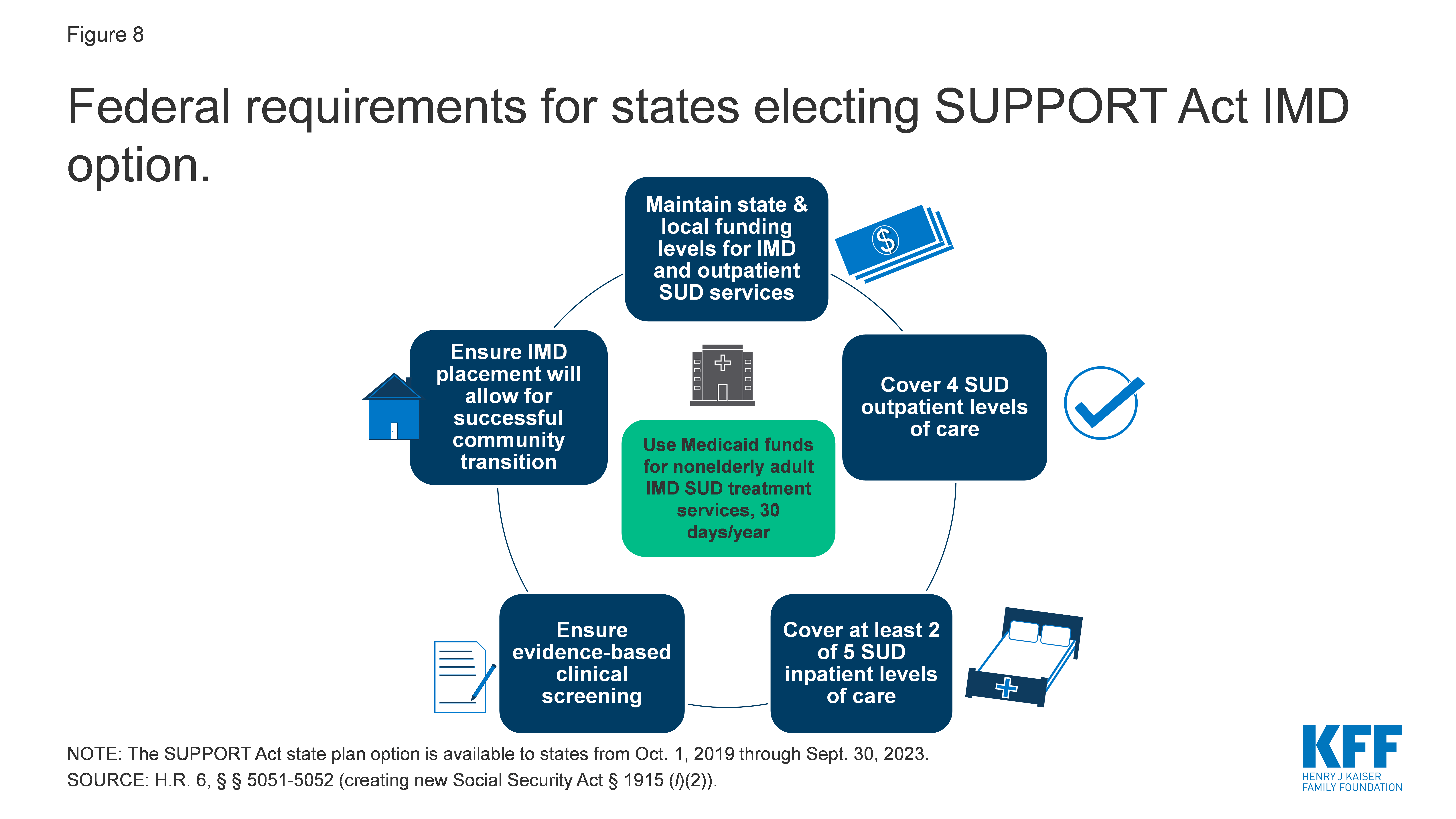 Federal requirements for states electing SUPPORT Act IMD option