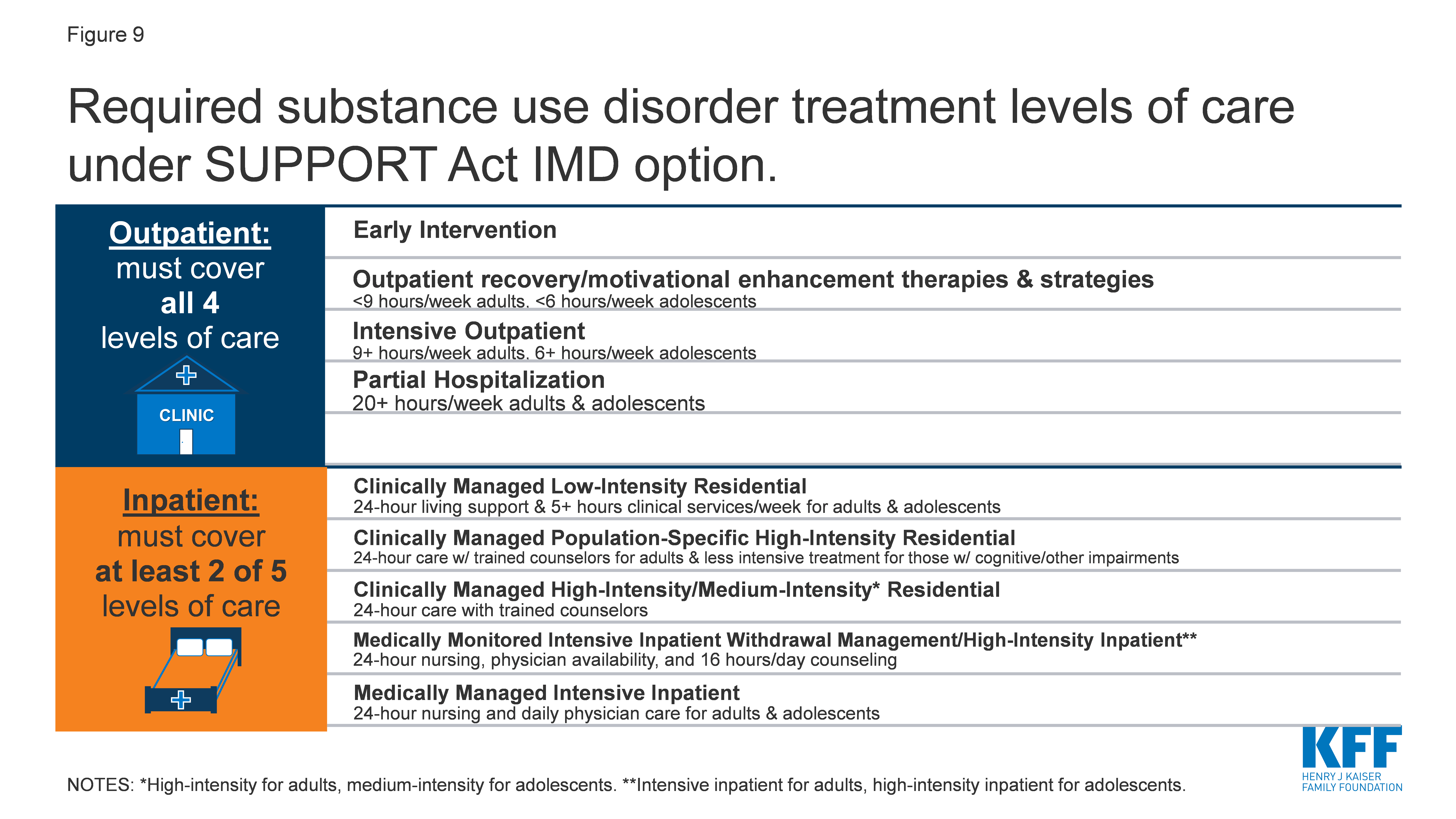 Required substance use disorder treatment levels of care under SUPPORT Act IMD option