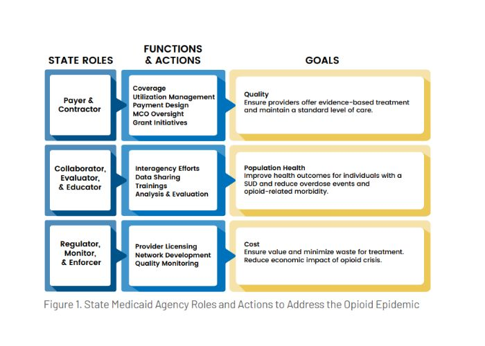 State Medicaid Actions to Address the Opioid Epidemic